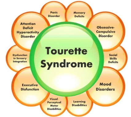 Tourette-Syndrome Homeopathy Doctor India
