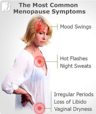 Menopause Homeopathy Doctor India